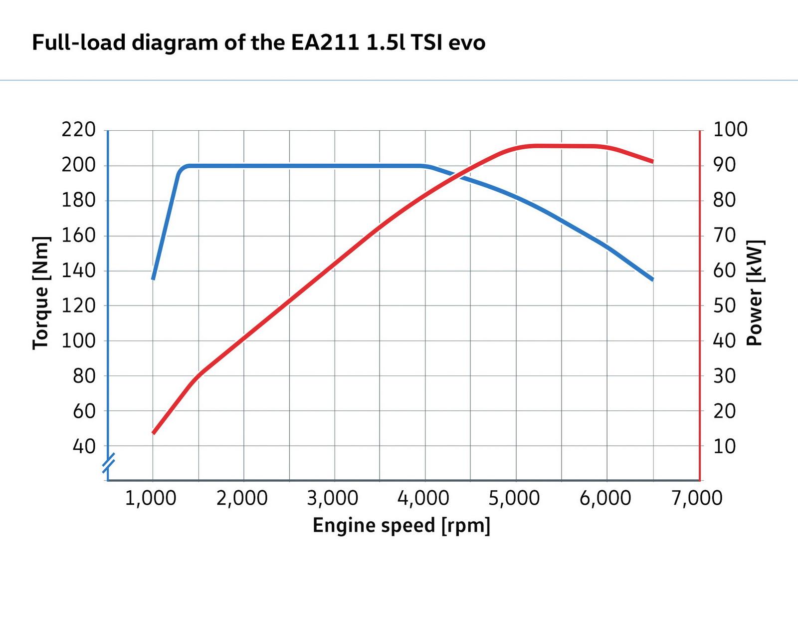 wrg 8908] powercurve diagram mitsubishi engine  powercurve diagram mitsubishi engine #1